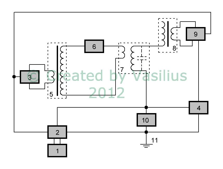 Рис. 8 Блок-схема генератора