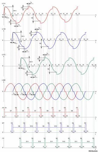 Рис. 4. Теперь непосредственно работа схемы.  Будем рассматривать работу одной фазы, фазы А (графики на диаграмме...