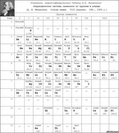 Cd-Элемент таблицы менделеева