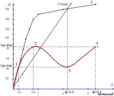 建造共振曲线轮廓红色发球与电压相同但在红土的串联谐振回路电容和节